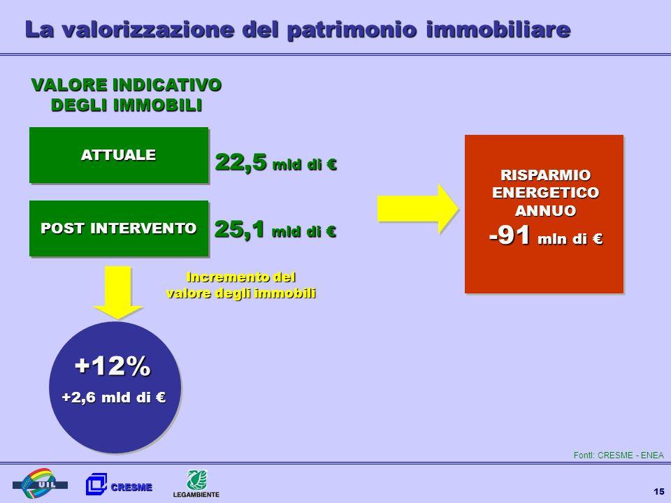 CRESME 15 La valorizzazione del patrimonio immobiliare VALORE INDICATIVO DEGLI IMMOBILI ATTUALEATTUALE POST INTERVENTO 22,5 mld di 22,5 mld di 25,1 ml