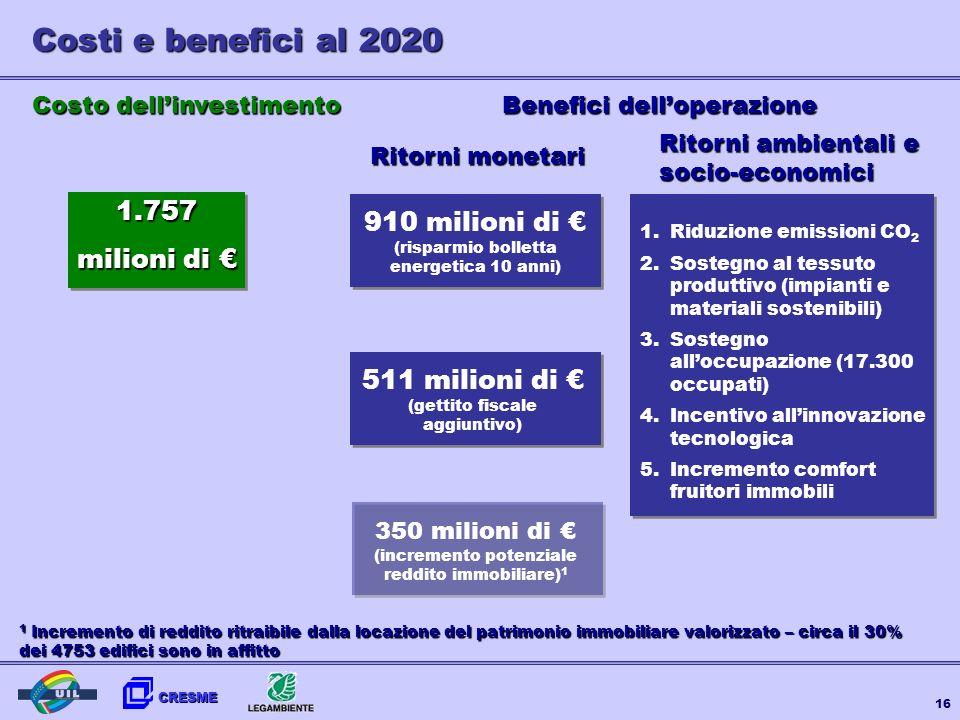 CRESME 16 Costi e benefici al 2020 Costo dellinvestimento 1.757 milioni di milioni di 910 milioni di (risparmio bolletta energetica 10 anni) 511 milio