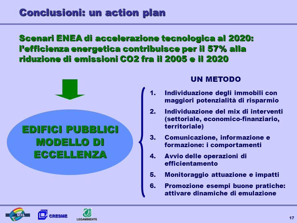CRESME 17 Scenari ENEA di accelerazione tecnologica al 2020: lefficienza energetica contribuisce per il 57% alla riduzione di emissioni CO2 fra il 200