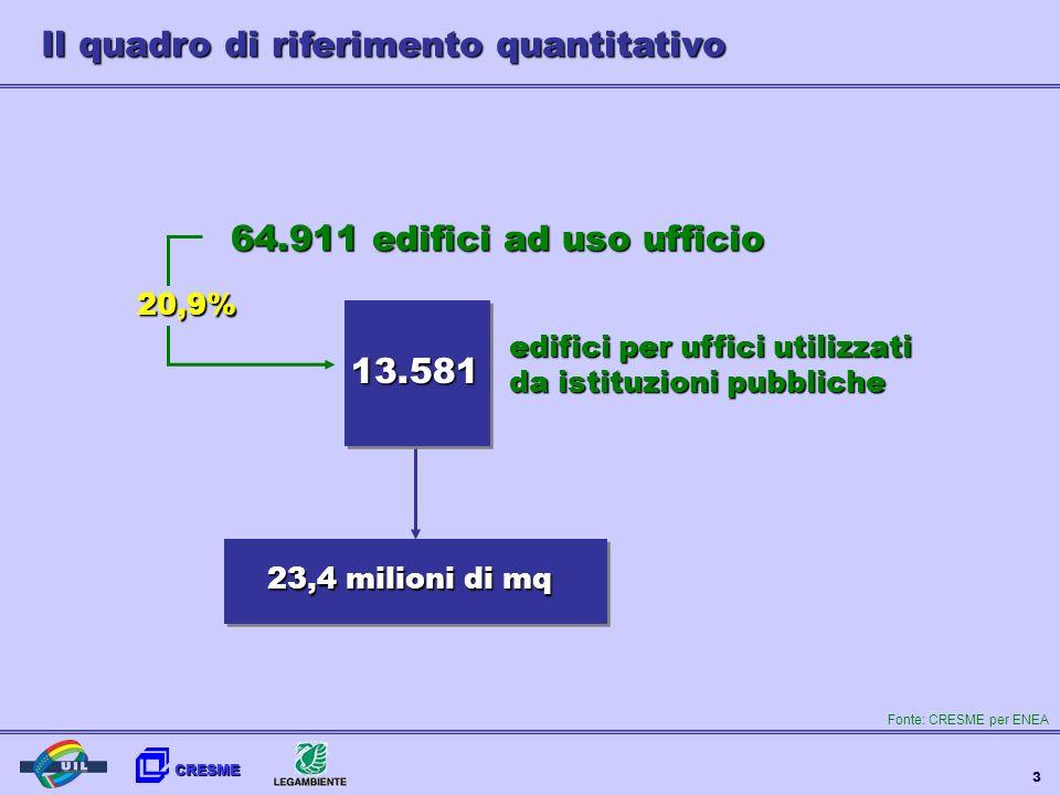 CRESME 3 Il quadro di riferimento quantitativo 64.911 edifici ad uso ufficio 23,4 milioni di mq edifici per uffici utilizzati da istituzioni pubbliche