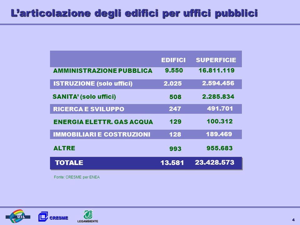 CRESME 4 Larticolazione degli edifici per uffici pubblici EDIFICISUPERFICIE AMMINISTRAZIONE PUBBLICA 9.550 16.811.119 ISTRUZIONE (solo uffici) 2.025 2
