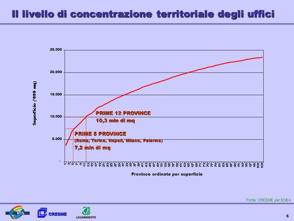 CRESME 17 Scenari ENEA di accelerazione tecnologica al 2020: lefficienza energetica contribuisce per il 57% alla riduzione di emissioni CO2 fra il 2005 e il 2020 Conclusioni: un action plan EDIFICI PUBBLICI MODELLO DI ECCELLENZA UN METODO 1.Individuazione degli immobili con maggiori potenzialità di risparmio 2.Individuazione del mix di interventi (settoriale, economico-finanziario, territoriale) 3.Comunicazione, informazione e formazione: i comportamenti 4.Avvio delle operazioni di efficientamento 5.Monitoraggio attuazione e impatti 6.Promozione esempi buone pratiche: attivare dinamiche di emulazione