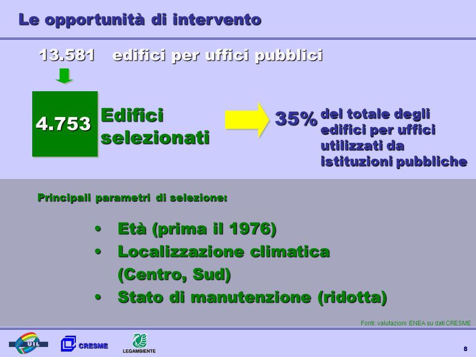 CRESME 8 Età (prima il 1976)Età (prima il 1976) Localizzazione climatica (Centro, Sud)Localizzazione climatica (Centro, Sud) Stato di manutenzione (ri