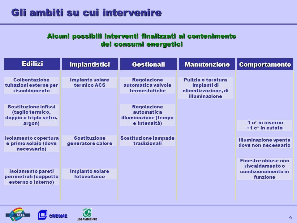 CRESME 9 Alcuni possibili interventi finalizzati al contenimento dei consumi energetici Coibentazione tubazioni esterne per riscaldamento Sostituzione