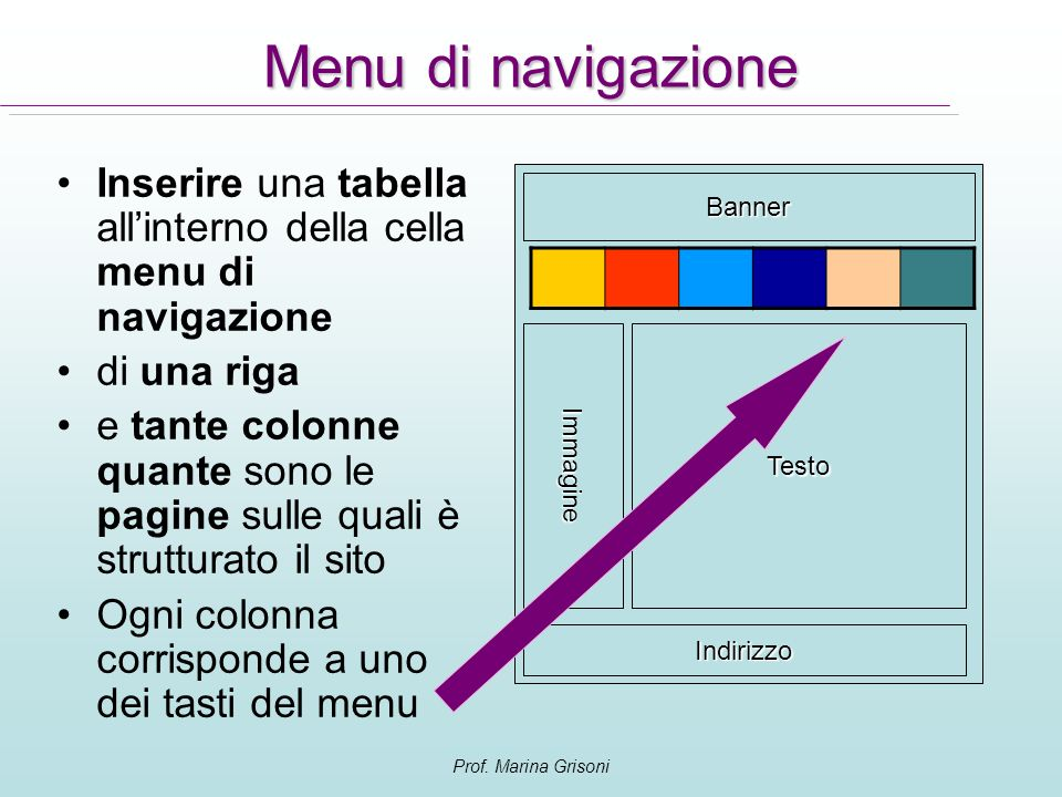 Prof. Marina Grisoni Menu di navigazione Inserire una tabella allinterno della cella menu di navigazione di una riga e tante colonne quante sono le pa
