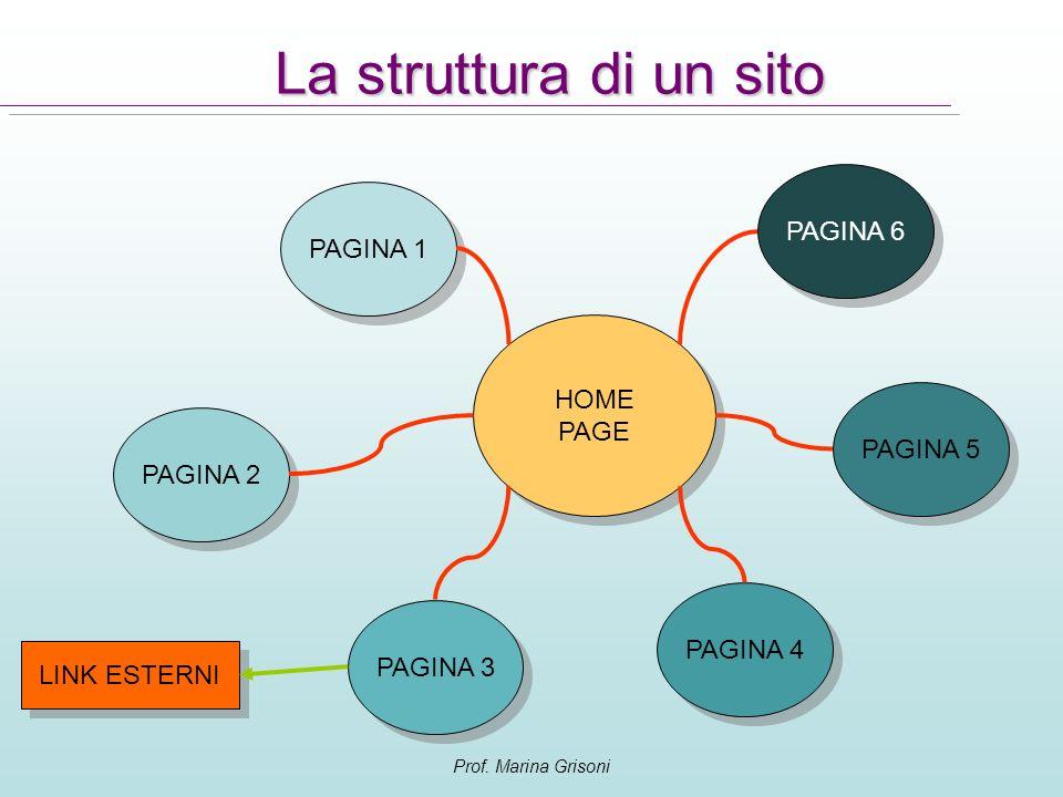 Prof. Marina Grisoni La struttura di un sito HOME PAGE HOME PAGE PAGINA 1 PAGINA 2 PAGINA 3 PAGINA 4 PAGINA 6 PAGINA 5 LINK ESTERNI