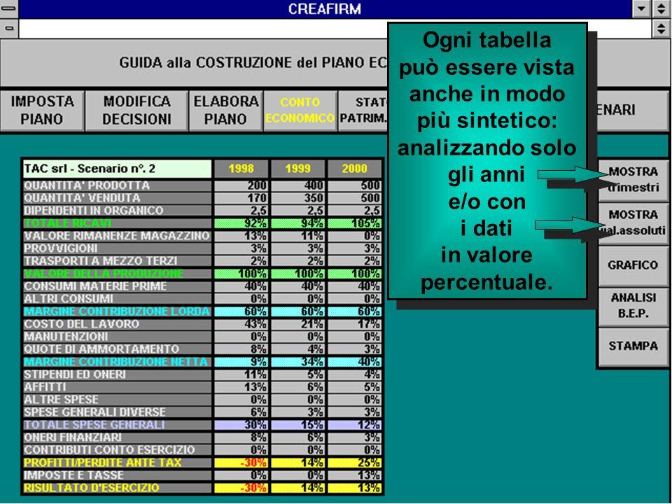 Ogni tabella può essere vista anche in modo più sintetico: analizzando solo gli anni e/o con i dati in valore percentuale.