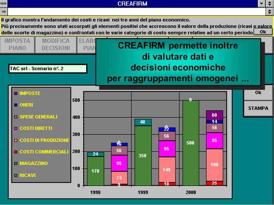 CREAFIRM permette inoltre di valutare dati e decisioni economiche per raggruppamenti omogenei... CREAFIRM permette inoltre di valutare dati e decision