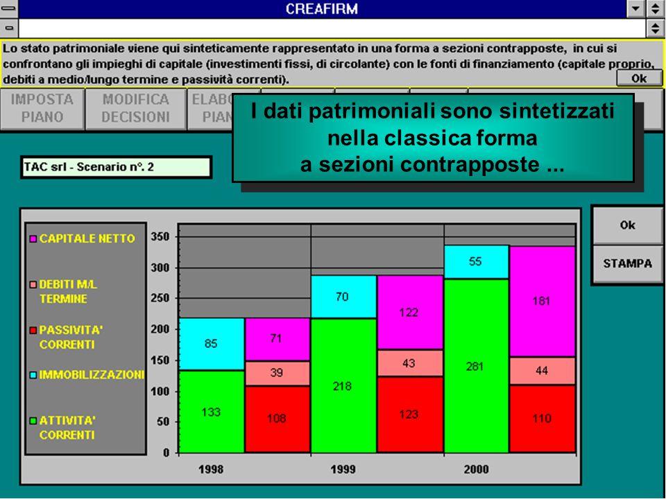 I dati patrimoniali sono sintetizzati nella classica forma a sezioni contrapposte...