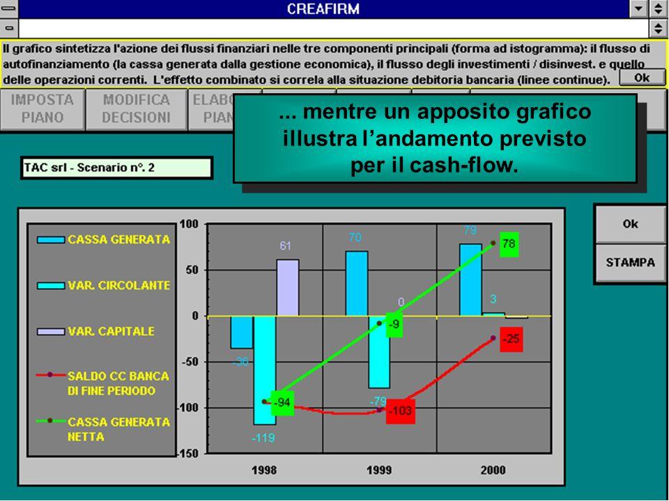 ... mentre un apposito grafico illustra landamento previsto per il cash-flow.... mentre un apposito grafico illustra landamento previsto per il cash-f