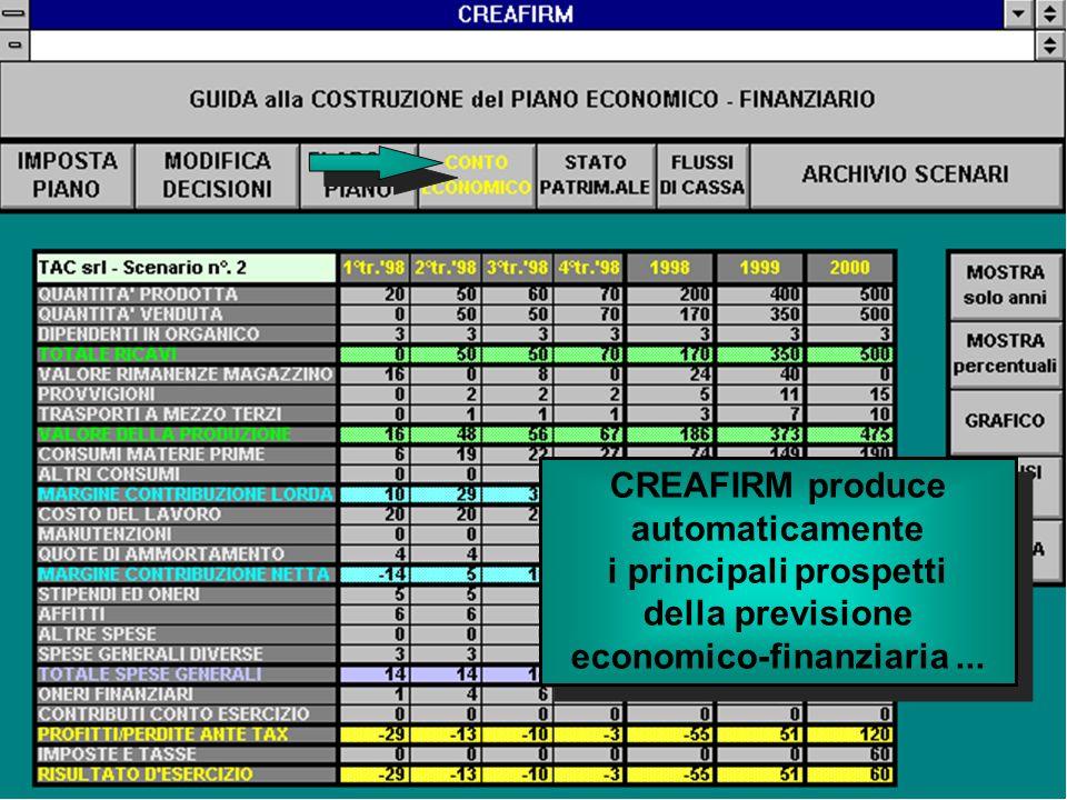 CREAFIRM produce automaticamente i principali prospetti della previsione economico-finanziaria...