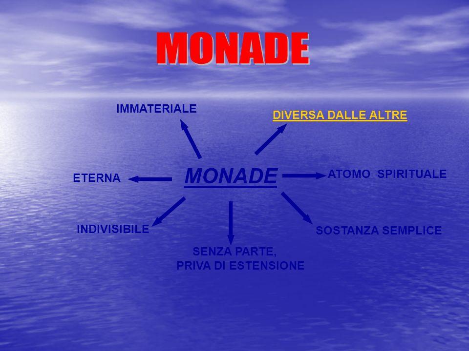 MONADE ATOMO SPIRITUALE SOSTANZA SEMPLICE SENZA PARTE, PRIVA DI ESTENSIONE INDIVISIBILE ETERNA DIVERSA DALLE ALTRE IMMATERIALE