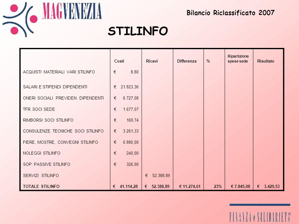 Costi Ricavi Differenza% Ripartizione spese sede Risultato ACQUISTI MATERIALI VARI STILINFO 8,80 SALARI E STIPENDI DIPENDENTI 21.823,36 ONERI SOCIALI PREVIDEN.