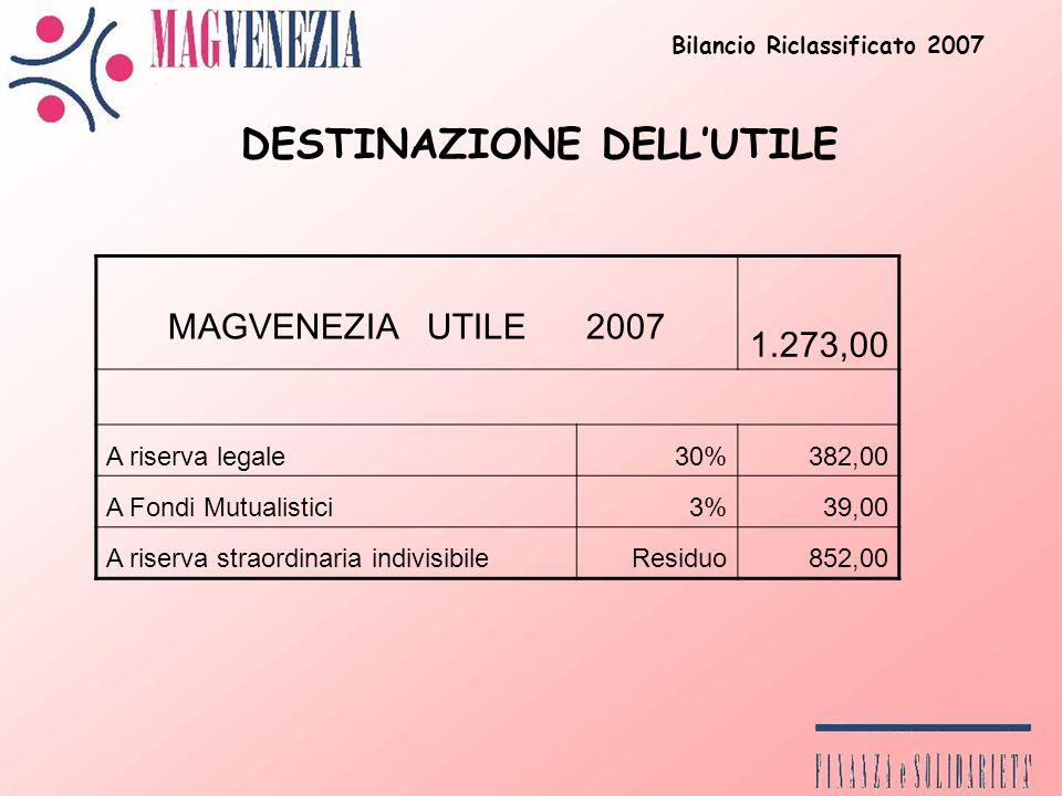 Bilancio Riclassificato 2007 DESTINAZIONE DELLUTILE MAGVENEZIA UTILE 2007 1.273,00 A riserva legale30%382,00 A Fondi Mutualistici3%39,00 A riserva straordinaria indivisibileResiduo852,00