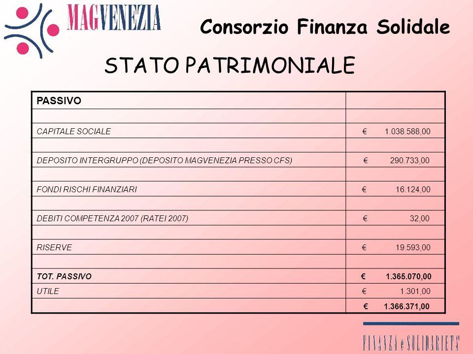 Consorzio Finanza Solidale STATO PATRIMONIALE PASSIVO CAPITALE SOCIALE 1.038.588,00 DEPOSITO INTERGRUPPO (DEPOSITO MAGVENEZIA PRESSO CFS) 290.733,00 FONDI RISCHI FINANZIARI 16.124,00 DEBITI COMPETENZA 2007 (RATEI 2007) 32,00 RISERVE 19.593,00 TOT.