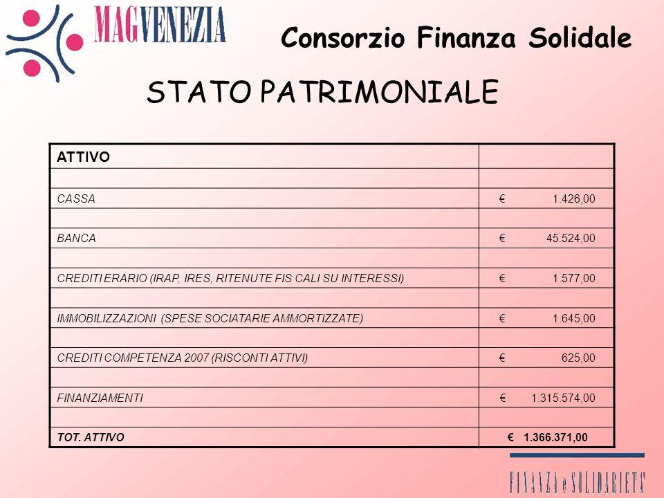 Consorzio Finanza Solidale ATTIVO CASSA 1.426,00 BANCA 45.524,00 CREDITI ERARIO (IRAP, IRES, RITENUTE FIS CALI SU INTERESSI) 1.577,00 IMMOBILIZZAZIONI (SPESE SOCIATARIE AMMORTIZZATE) 1.645,00 CREDITI COMPETENZA 2007 (RISCONTI ATTIVI) 625,00 FINANZIAMENTI 1.315.574,00 TOT.
