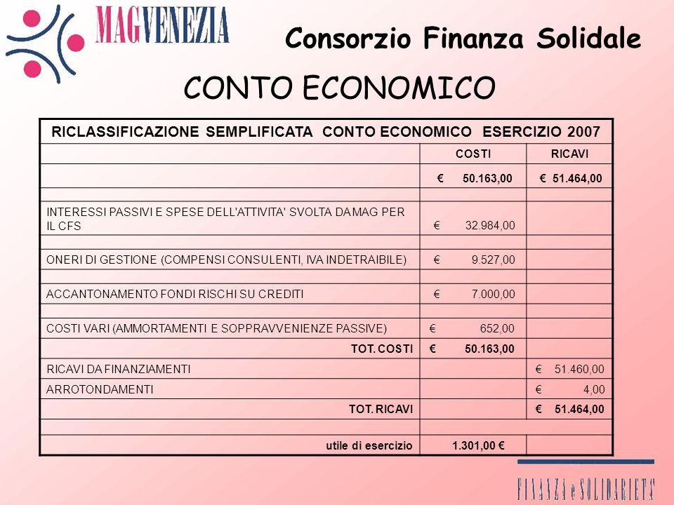 Consorzio Finanza Solidale RICLASSIFICAZIONE SEMPLIFICATA CONTO ECONOMICO ESERCIZIO 2007 COSTIRICAVI 50.163,00 51.464,00 INTERESSI PASSIVI E SPESE DELL ATTIVITA SVOLTA DA MAG PER IL CFS 32.984,00 ONERI DI GESTIONE (COMPENSI CONSULENTI, IVA INDETRAIBILE) 9.527,00 ACCANTONAMENTO FONDI RISCHI SU CREDITI 7.000,00 COSTI VARI (AMMORTAMENTI E SOPPRAVVENIENZE PASSIVE) 652,00 TOT.