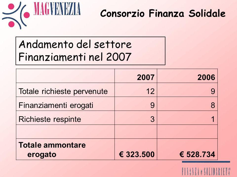 Consorzio Finanza Solidale Andamento del settore Finanziamenti nel 2007 20072006 Totale richieste pervenute129 Finanziamenti erogati98 Richieste respinte31 Totale ammontare erogato 323.500 528.734