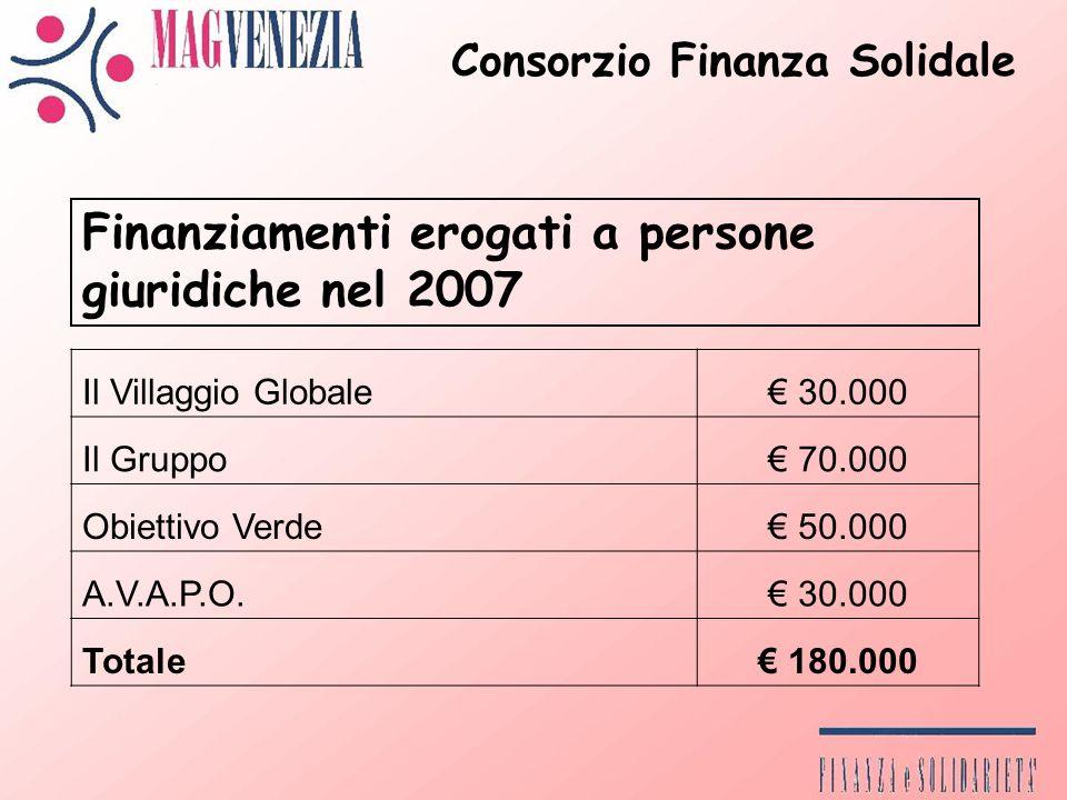 Il Villaggio Globale 30.000 Il Gruppo 70.000 Obiettivo Verde 50.000 A.V.A.P.O.