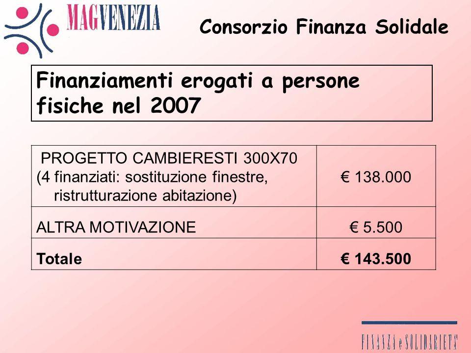 PROGETTO CAMBIERESTI 300X70 (4 finanziati: sostituzione finestre, ristrutturazione abitazione) 138.000 ALTRA MOTIVAZIONE 5.500 Totale 143.500 Finanziamenti erogati a persone fisiche nel 2007