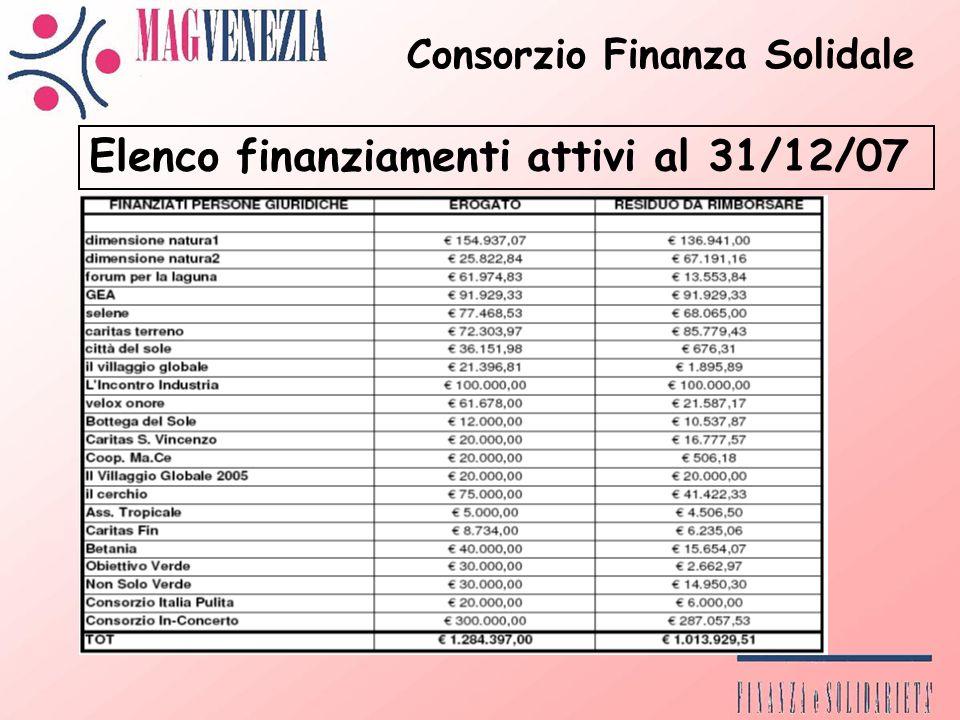 Elenco finanziamenti attivi al 31/12/07 Consorzio Finanza Solidale