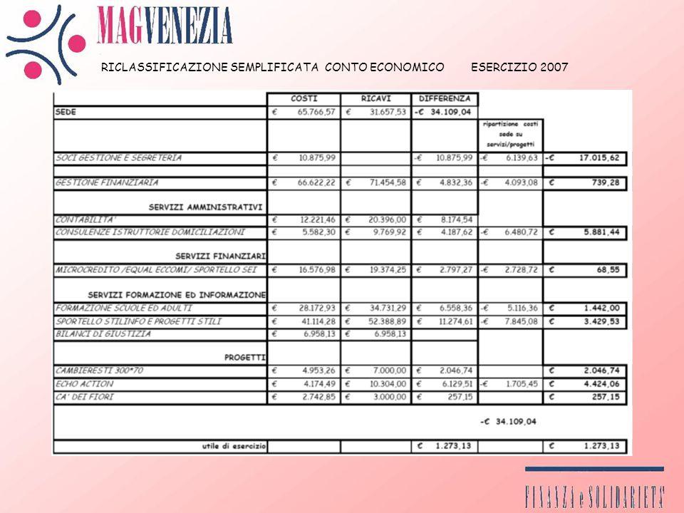 RICLASSIFICAZIONE SEMPLIFICATA CONTO ECONOMICO ESERCIZIO 2007