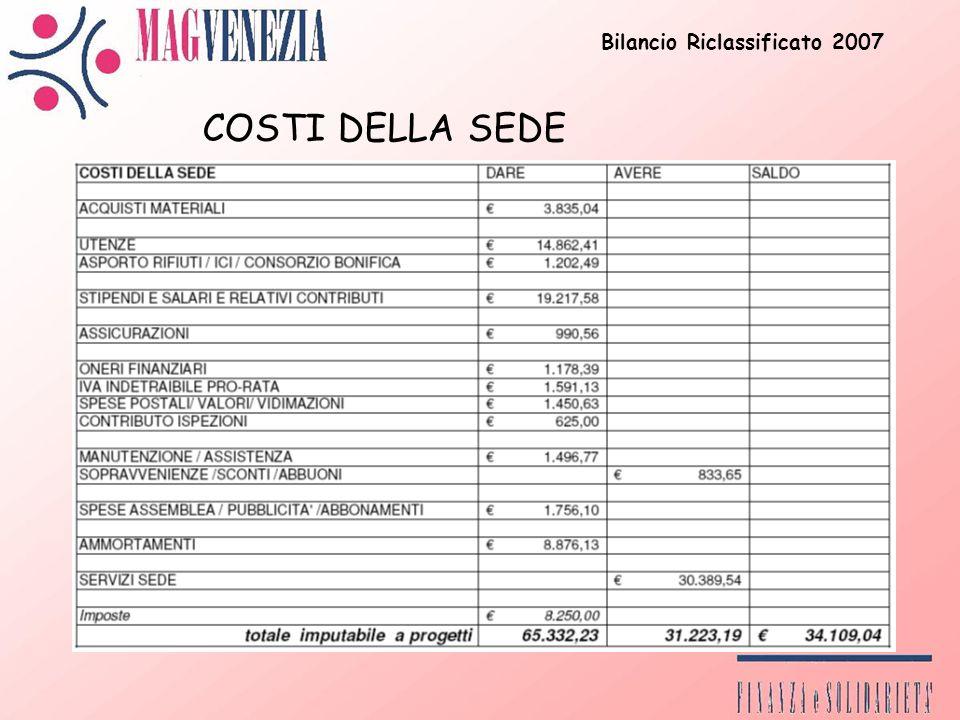 Bilancio Riclassificato 2007 COSTI DELLA SEDE