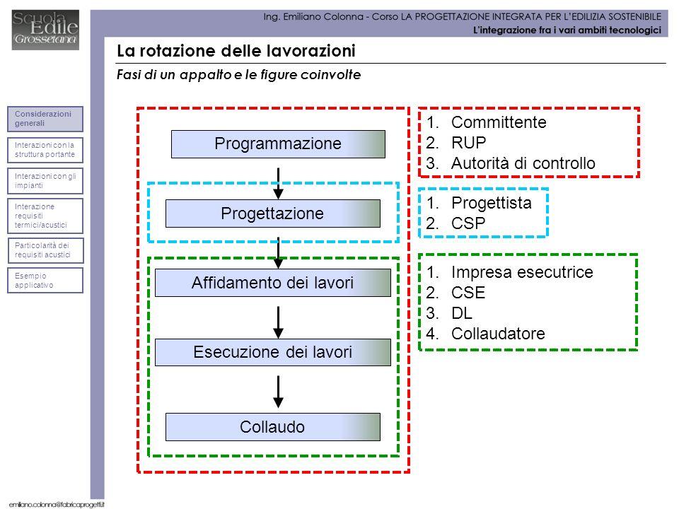 La rotazione delle lavorazioni Programmazione Progettazione Affidamento dei lavori Esecuzione dei lavori Collaudo 1.Committente 2.RUP 3.Autorità di co