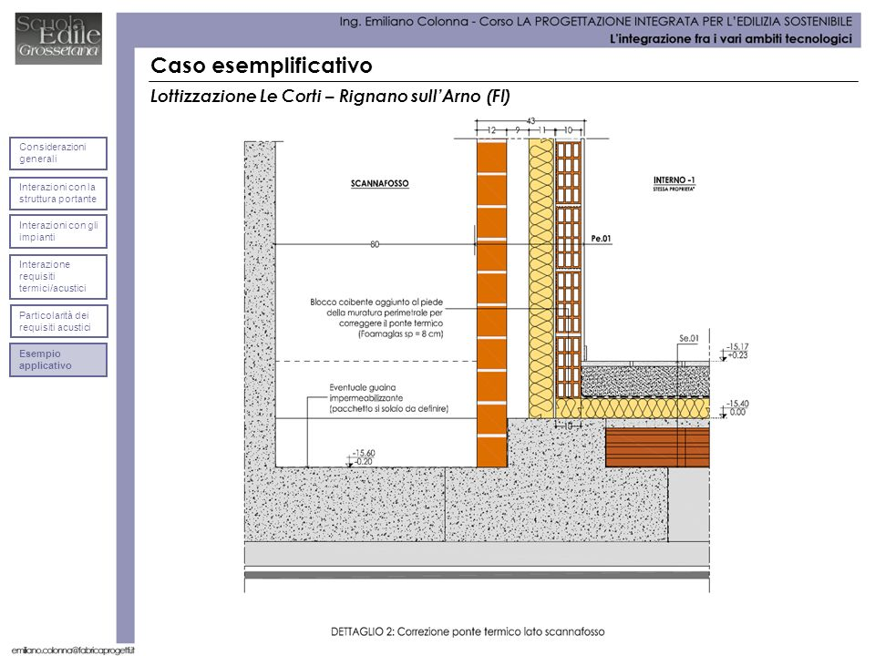 Caso esemplificativo Lottizzazione Le Corti – Rignano sullArno (FI) Interazioni con la struttura portante Considerazioni generali Interazioni con gli impianti Interazione requisiti termici/acustici Particolarità dei requisiti acustici Esempio applicativo