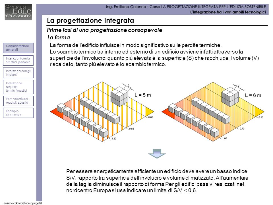 La progettazione integrata Prime fasi di una progettazione consapevole La forma delledificio influisce in modo significativo sulle perdite termiche. L