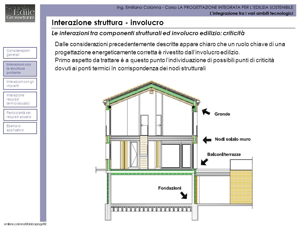 Interazione struttura - involucro Dalle considerazioni precedentemente descritte appare chiaro che un ruolo chiave di una progettazione energeticamente corretta è rivestito dallinvolucro edilizio.
