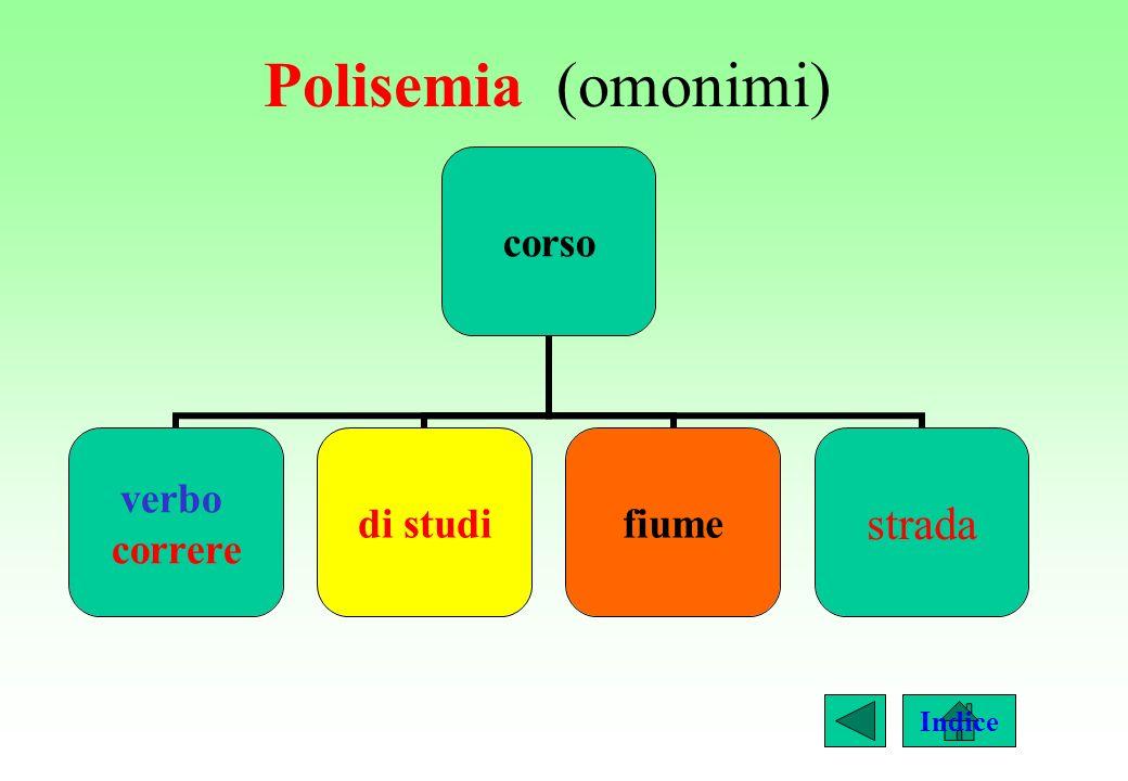 Omonimi (polisemia) PALMA alberodella mano
