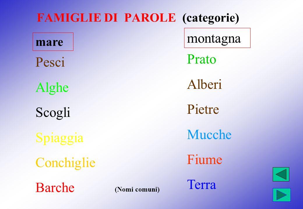 FAMIGLIE DI PAROLE (categorie) Significato generale e significato specifico ANTIPASTO PRIMI SECONDI CONTORNO DOLCE BEVANDE salumi pasta carne lattuga