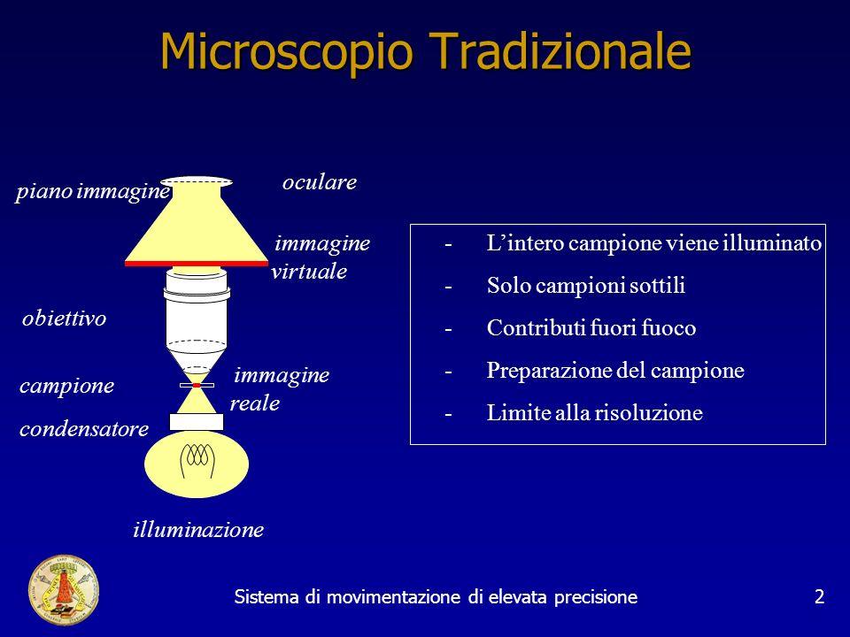 Sistema di movimentazione di elevata precisione2 Microscopio Tradizionale campione obiettivo illuminazione piano immagine condensatore - Lintero campione viene illuminato - Solo campioni sottili - Contributi fuori fuoco - Preparazione del campione -Limite alla risoluzione oculare immagine reale immagine virtuale