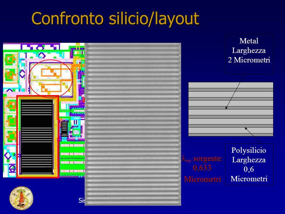 Sistema di movimentazione di elevata precisione20 Confronto silicio/layout Metal Larghezza 2 Micrometri Polysilicio Larghezza 0,6 Micrometri sorgente: 0,633 em sorgente: 0,633Micrometri