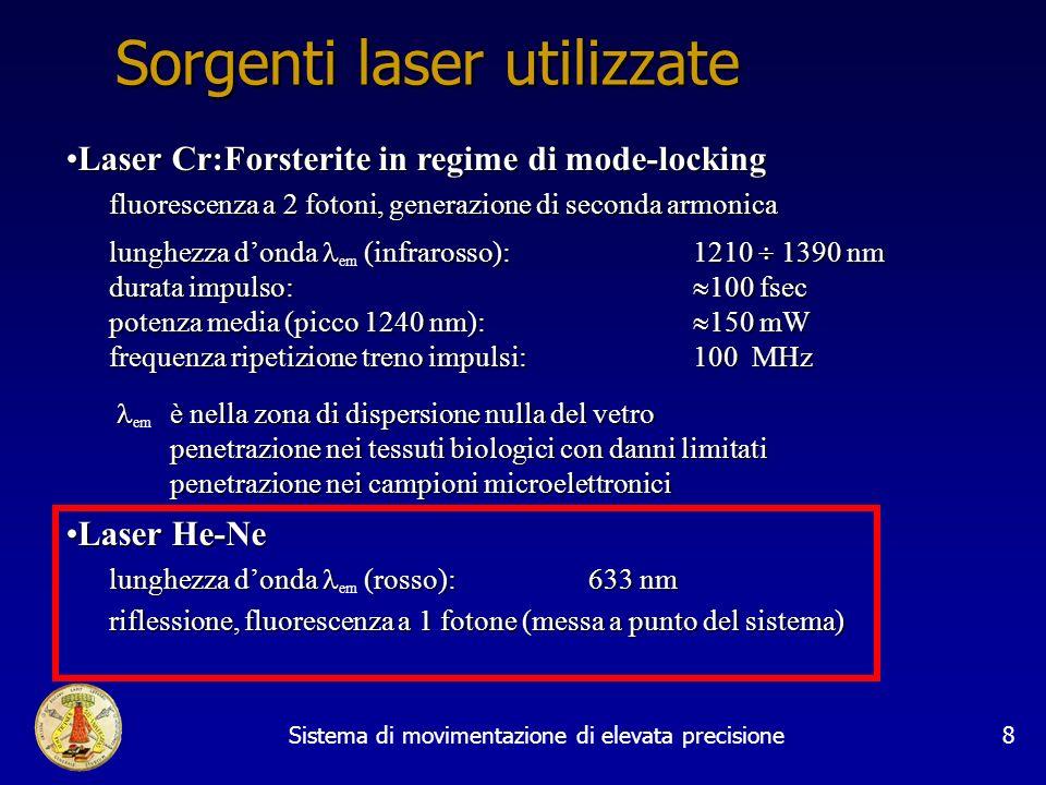 Sistema di movimentazione di elevata precisione8 Laser Cr:Forsterite in regime di mode-lockingLaser Cr:Forsterite in regime di mode-locking fluorescen