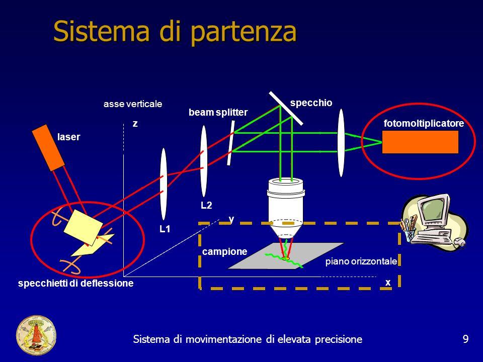 Sistema di movimentazione di elevata precisione9 Sistema di partenza campione piano orizzontale beam splitter specchio L2 L1 laser fotomoltiplicatore asse verticale specchietti di deflessione x y z