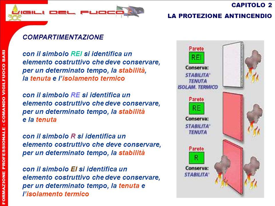 10 CAPITOLO 2 LA PROTEZIONE ANTINCENDIO COMPARTIMENTAZIONE con il simbolo REI si identifica un elemento costruttivo chedeve conservare, per un determi