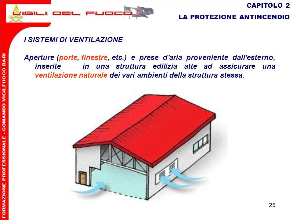 25 CAPITOLO 2 LA PROTEZIONE ANTINCENDIO I SISTEMI DI VENTILAZIONE Aperture (porte, finestre,etc.) e prese d'aria proveniente dall'esterno, inseritein