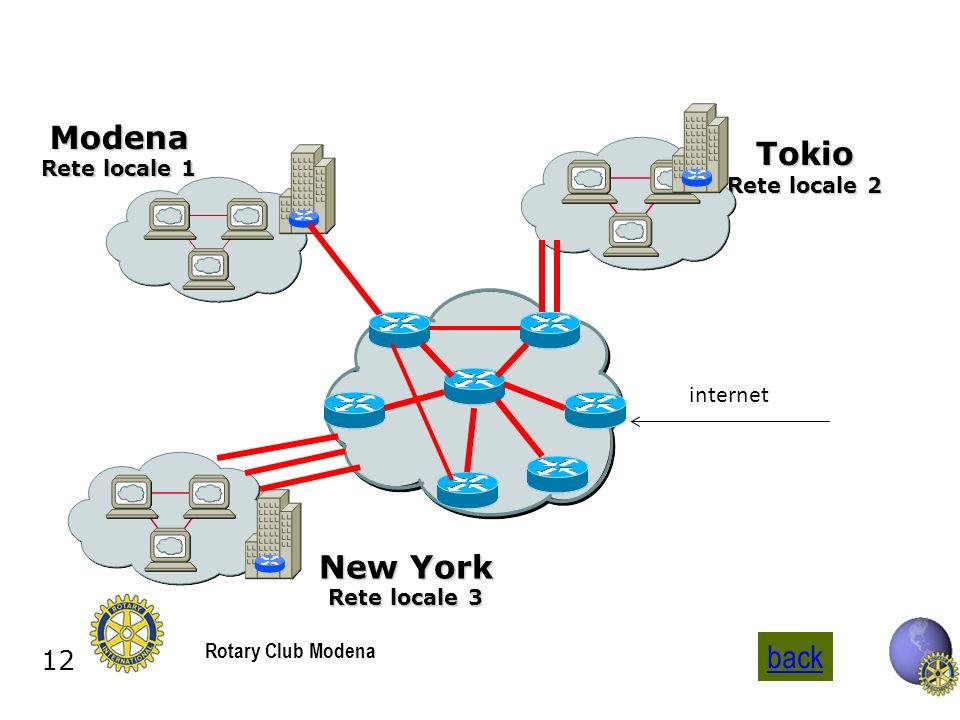 12 Rotary Club Modena Modena Rete locale 1 New York Rete locale 3 Tokio Rete locale 2 internet back