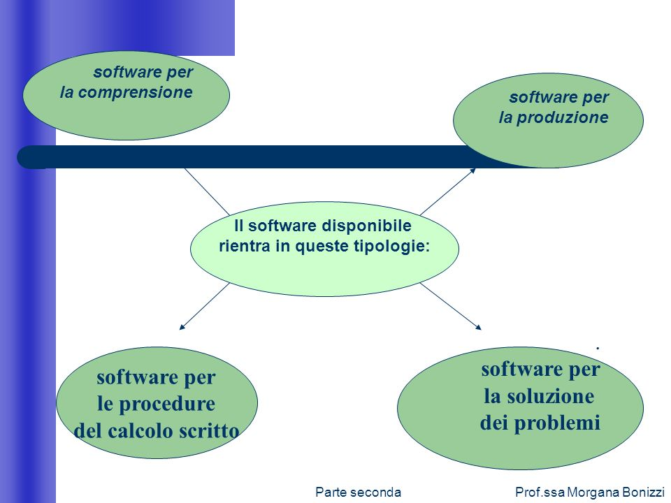 Parte secondaProf.ssa Morgana Bonizzi Il software disponibile rientra in queste tipologie: software per le procedure del calcolo scritto. software per