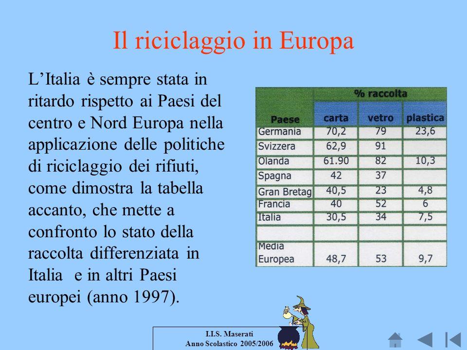 I.I.S. Maserati Anno Scolastico 2005/2006 Il riciclaggio in Europa LItalia è sempre stata in ritardo rispetto ai Paesi del centro e Nord Europa nella