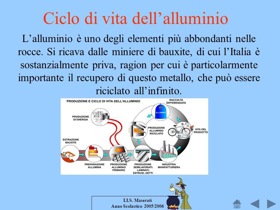 I.I.S. Maserati Anno Scolastico 2005/2006 Ciclo di vita dellalluminio Lalluminio è uno degli elementi più abbondanti nelle rocce. Si ricava dalle mini