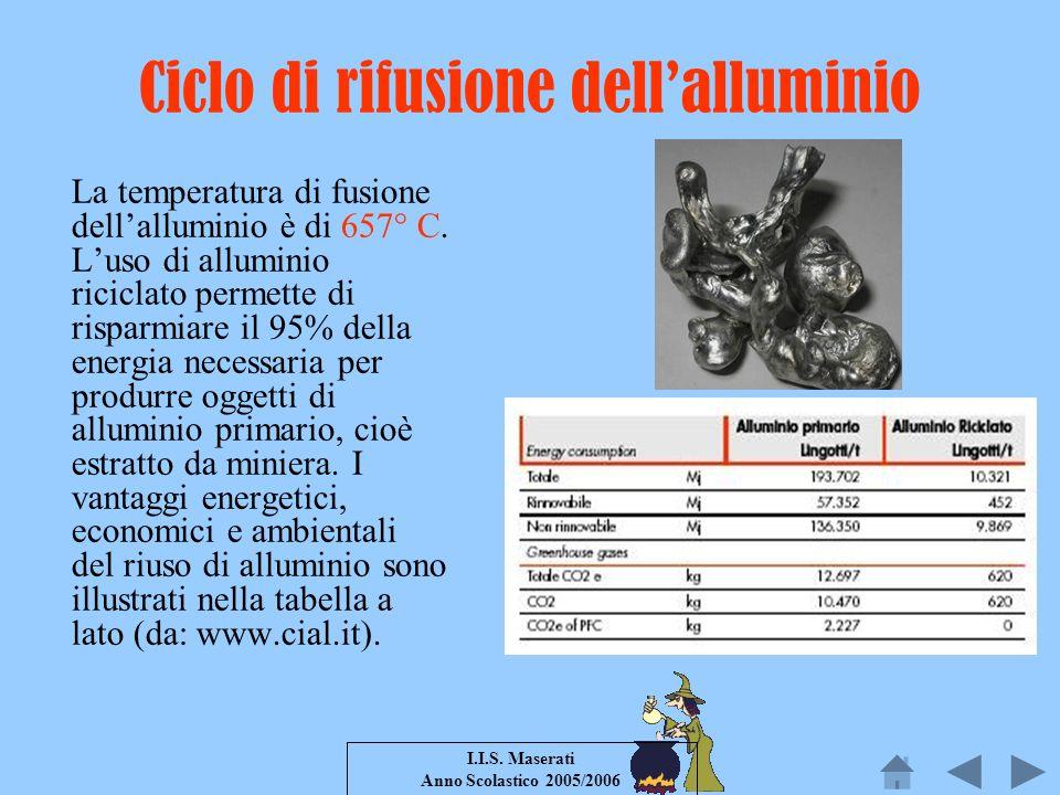 I.I.S. Maserati Anno Scolastico 2005/2006 Ciclo di rifusione dellalluminio La temperatura di fusione dellalluminio è di 657° C. Luso di alluminio rici