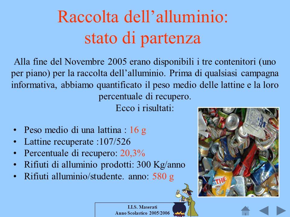 I.I.S. Maserati Anno Scolastico 2005/2006 Peso medio di una lattina : 16 g Lattine recuperate :107/526 Percentuale di recupero: 20,3% Rifiuti di allum