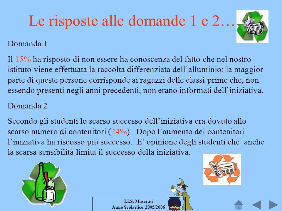 I.I.S. Maserati Anno Scolastico 2005/2006 Domanda 1 Il 15% ha risposto di non essere ha conoscenza del fatto che nel nostro istituto viene effettuata