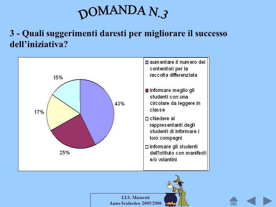 I.I.S. Maserati Anno Scolastico 2005/2006 3 - Quali suggerimenti daresti per migliorare il successo delliniziativa?