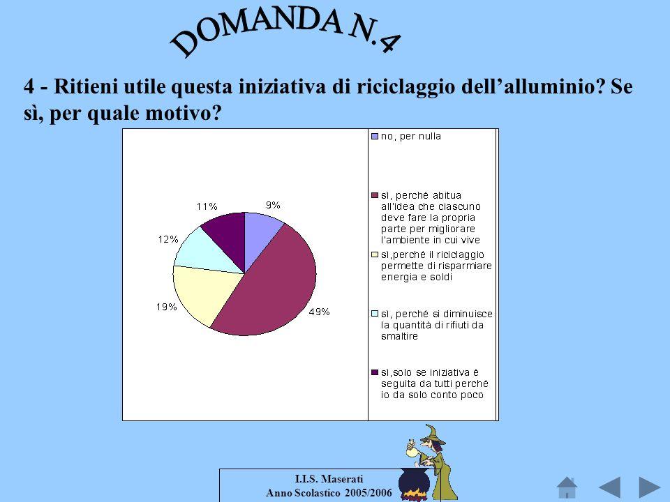 I.I.S. Maserati Anno Scolastico 2005/2006 4 - Ritieni utile questa iniziativa di riciclaggio dellalluminio? Se sì, per quale motivo?