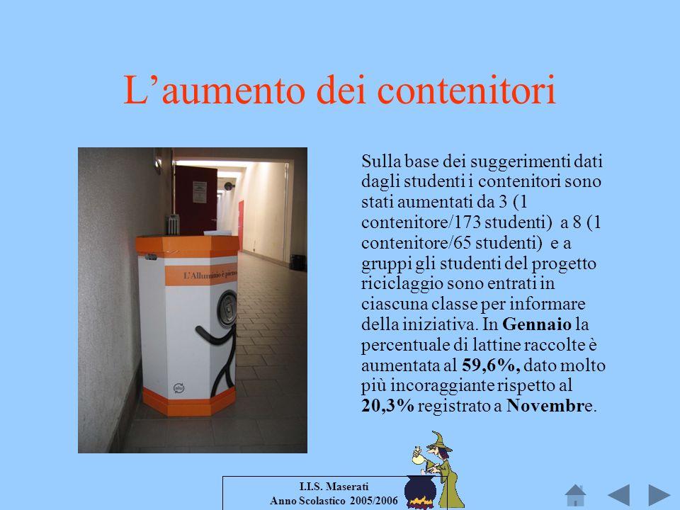 I.I.S. Maserati Anno Scolastico 2005/2006 Laumento dei contenitori Sulla base dei suggerimenti dati dagli studenti i contenitori sono stati aumentati