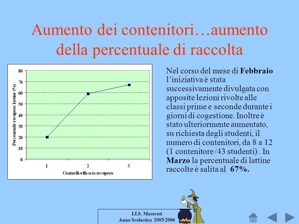 I.I.S. Maserati Anno Scolastico 2005/2006 Aumento dei contenitori…aumento della percentuale di raccolta Nel corso del mese di Febbraio liniziativa è s